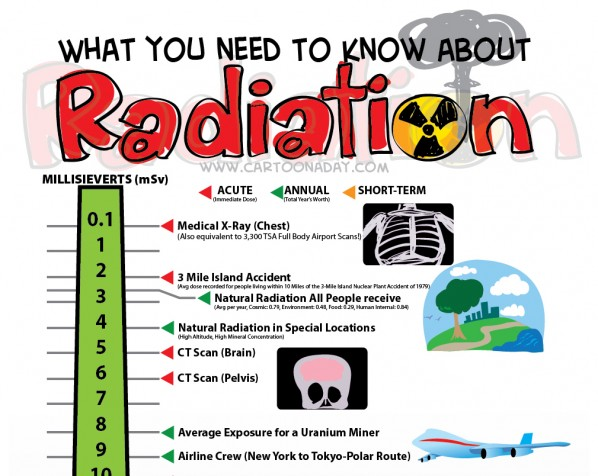 RADIATION-poster-cartoon-a