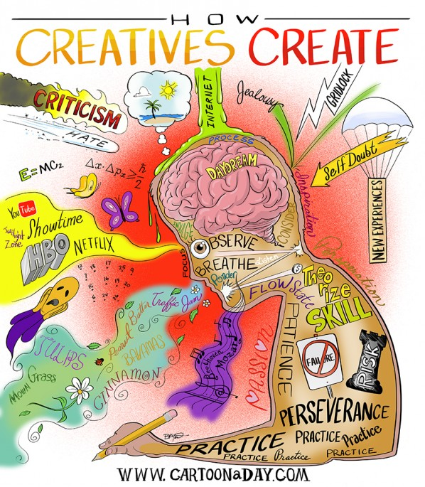 how-creativity-create
